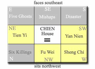 Eight House Mansions Feng Shui